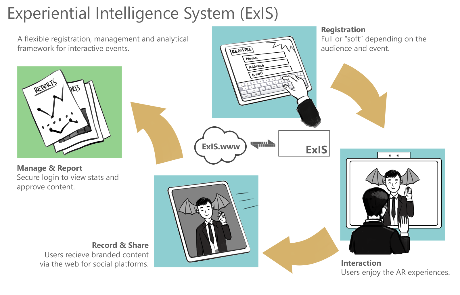 ExIS-Augmented-Reality-System
